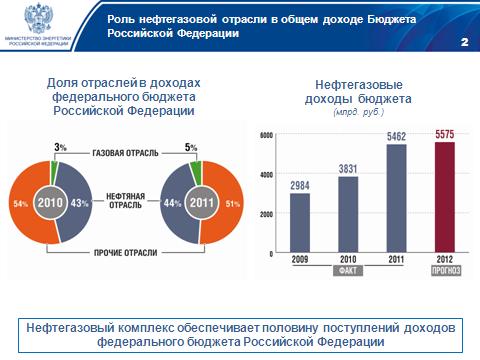 дополнительные меры по наполнению бюджета результате